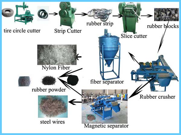 tire-recycling-production-line